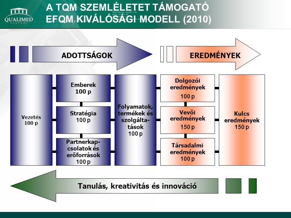 A TQM SZEMLÉLETET TÁMOGATÓ EFQM KIVÁLÓSÁGI MODELL (2010)
