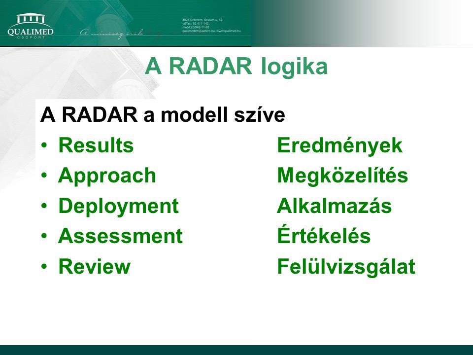 A RADAR logika A RADAR a modell szíve Results Eredmények