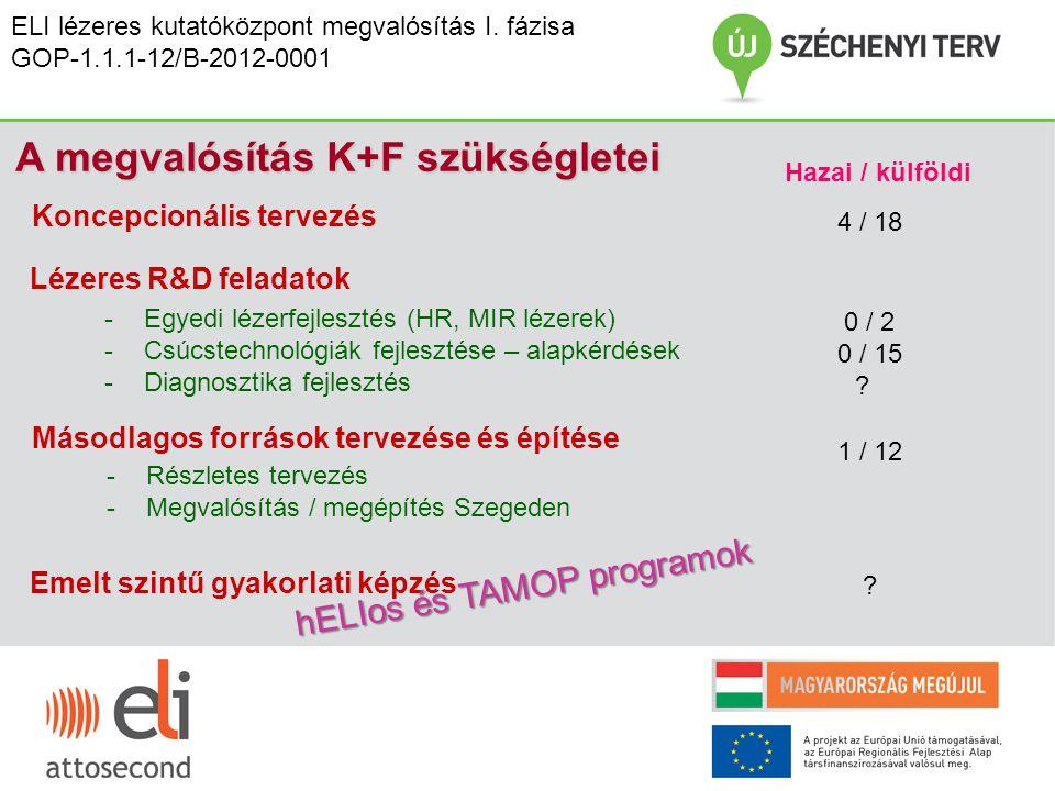 A megvalósítás K+F szükségletei