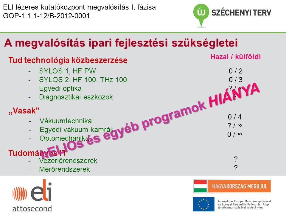 hELIOs és egyéb programok HIÁNYA