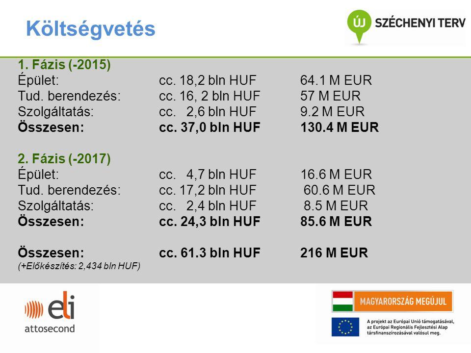 Költségvetés 1. Fázis (-2015) Épület: cc. 18,2 bln HUF 64.1 M EUR