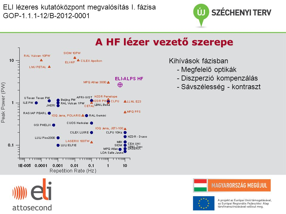 A HF lézer vezető szerepe