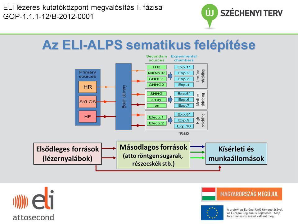Az ELI-ALPS sematikus felépítése