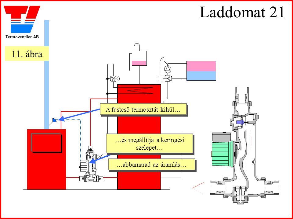 Laddomat 21 11. ábra A füstcső termosztát kihűl…