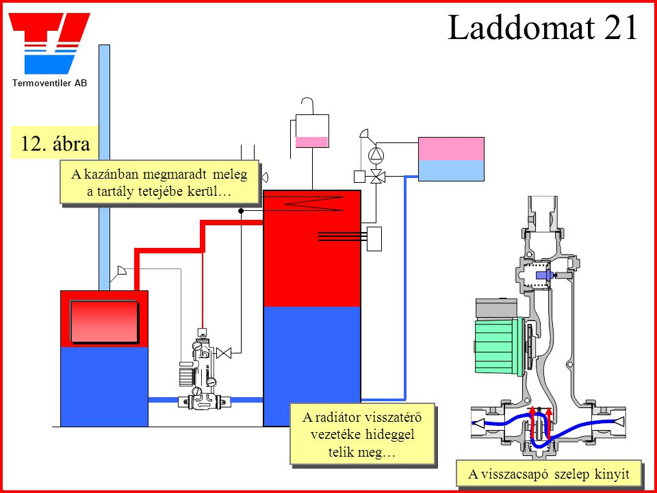 Laddomat 21 12. ábra. A kazánban megmaradt meleg a tartály tetejébe kerül… A radiátor visszatérő vezetéke hideggel telik meg…