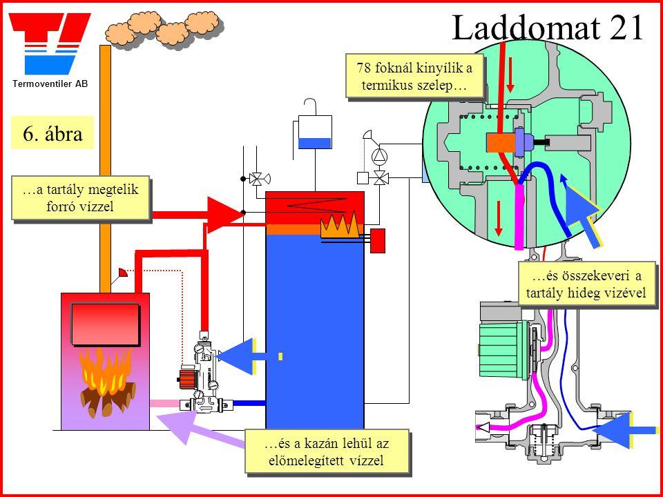 Laddomat 21 6. ábra 78 foknál kinyílik a termikus szelep…