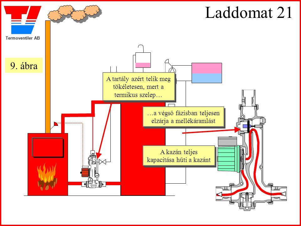 Laddomat 21 9. ábra. A tartály azért telik meg tökéletesen, mert a termikus szelep… …a végső fázisban teljesen elzárja a mellékáramlást.