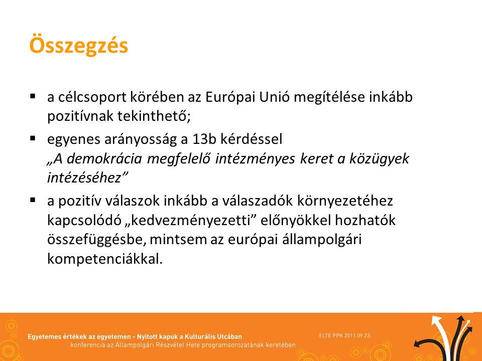 Összegzés a célcsoport körében az Európai Unió megítélése inkább pozitívnak tekinthető; egyenes arányosság a 13b kérdéssel.