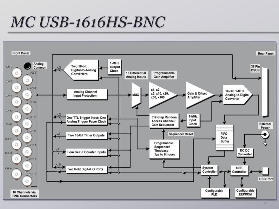 MC USB-1616HS-BNC