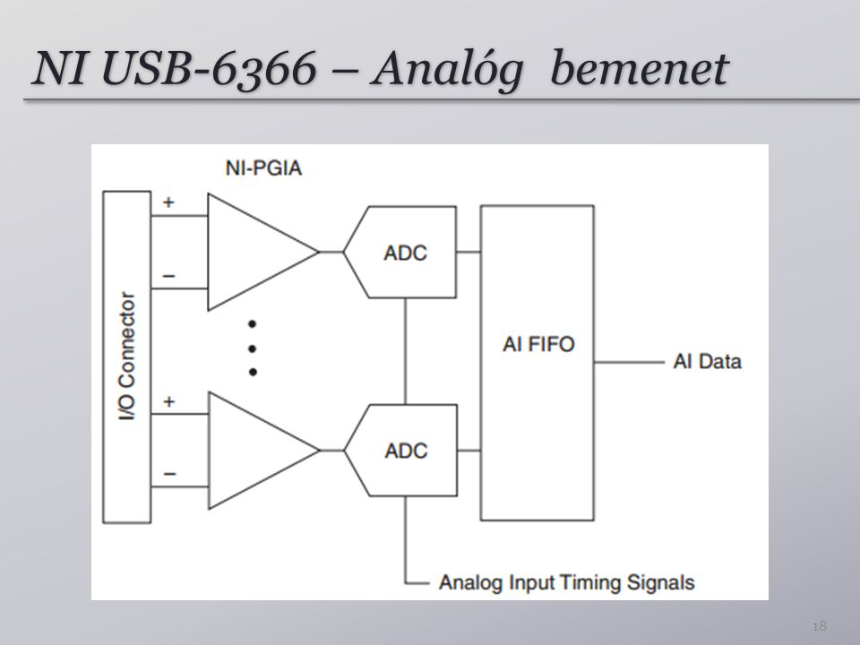 NI USB-6366 – Analóg bemenet