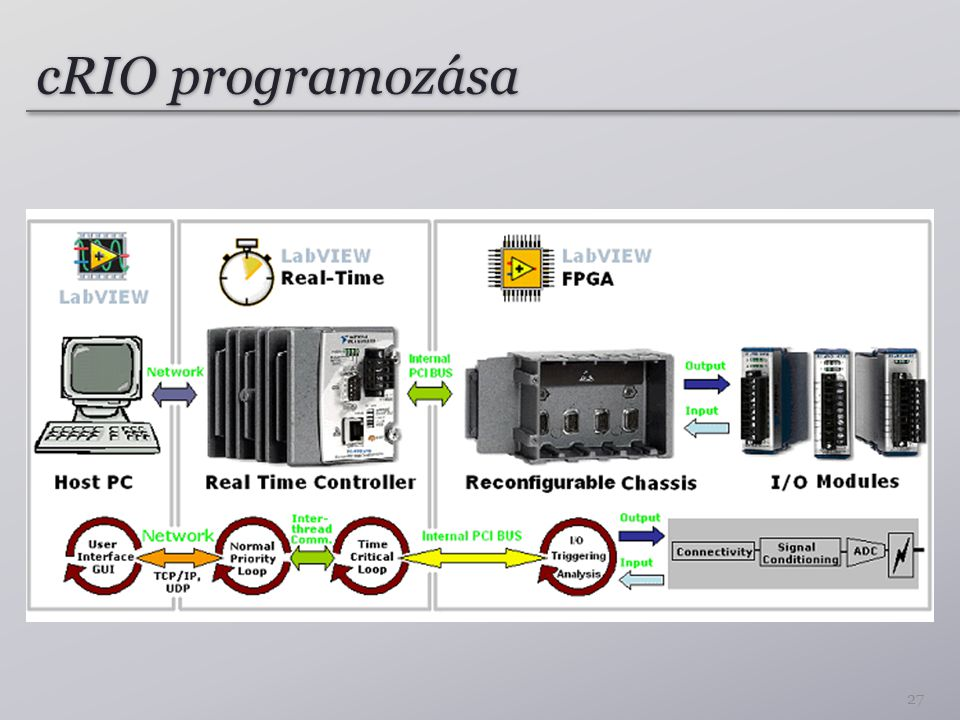 cRIO programozása