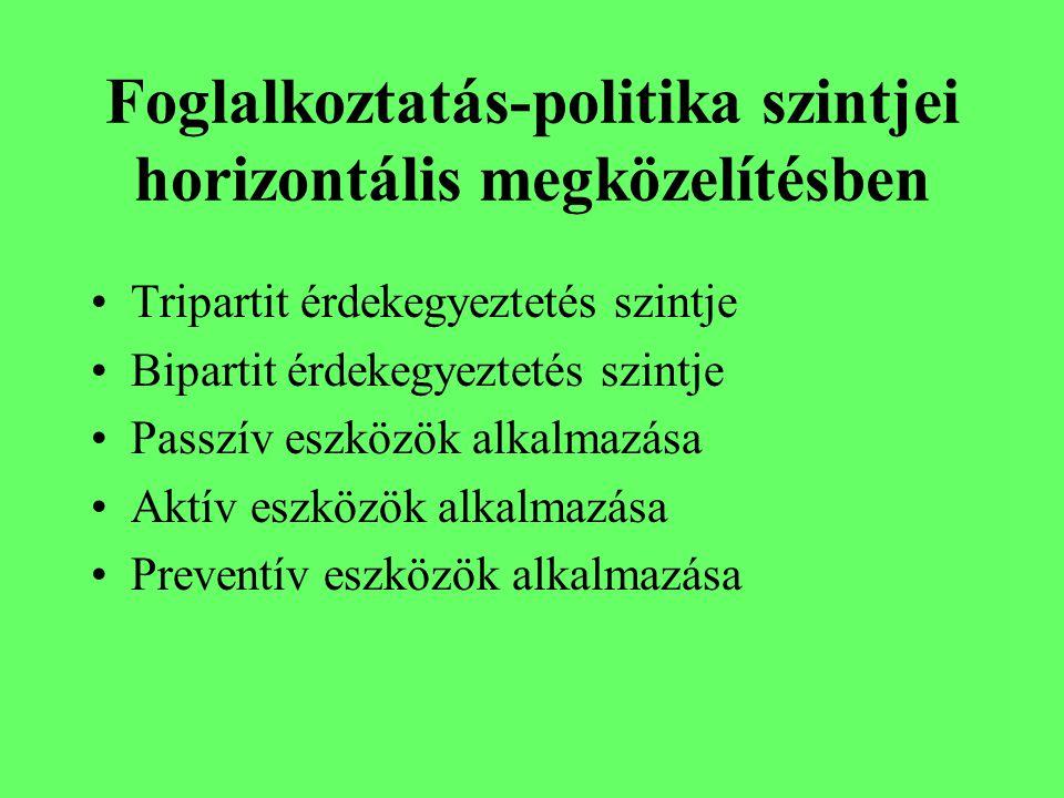 Foglalkoztatás-politika szintjei horizontális megközelítésben