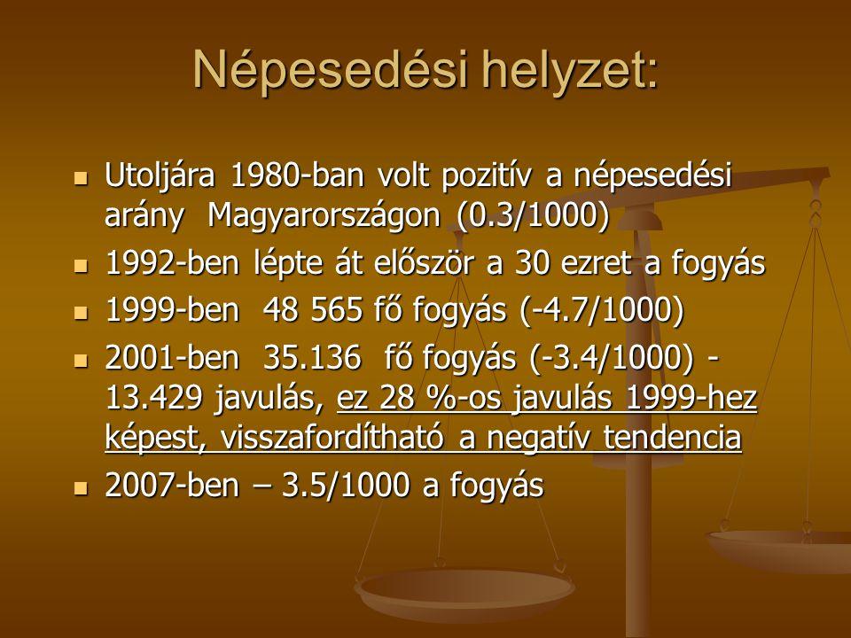 Népesedési helyzet: Utoljára 1980-ban volt pozitív a népesedési arány Magyarországon (0.3/1000) 1992-ben lépte át először a 30 ezret a fogyás.