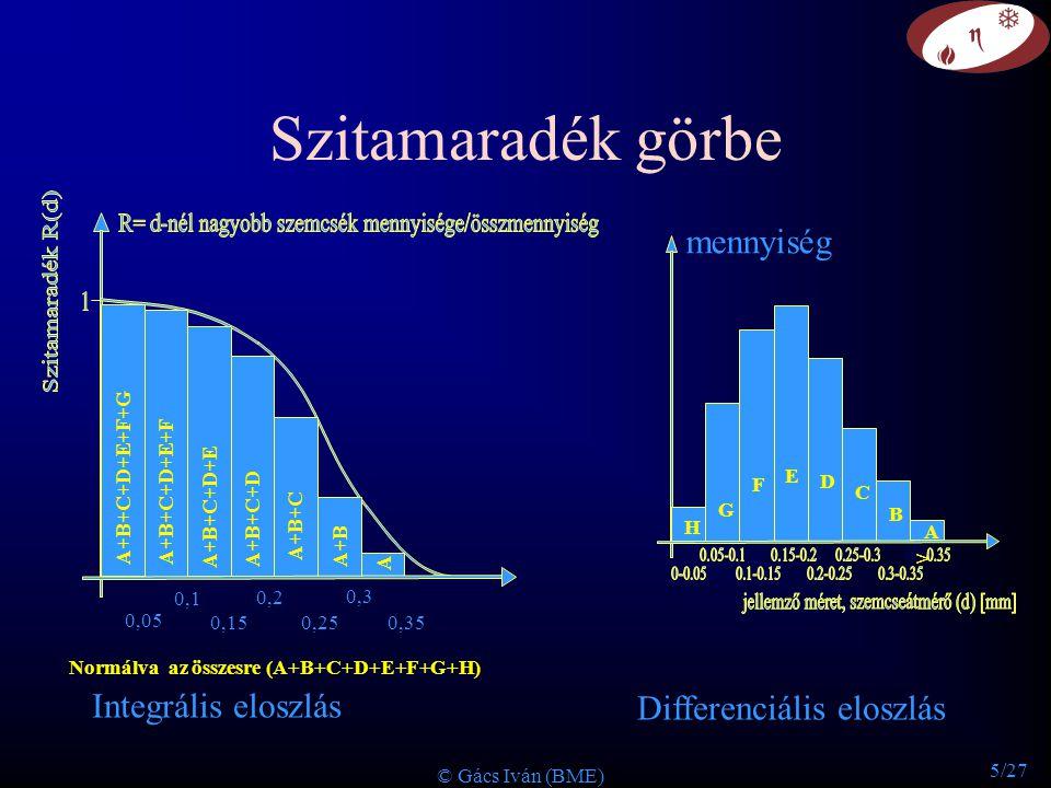Szitamaradék görbe mennyiség Integrális eloszlás