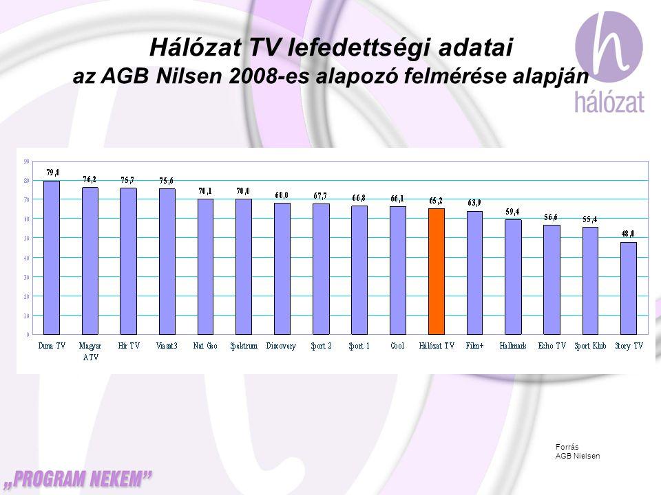 Hálózat TV lefedettségi adatai
