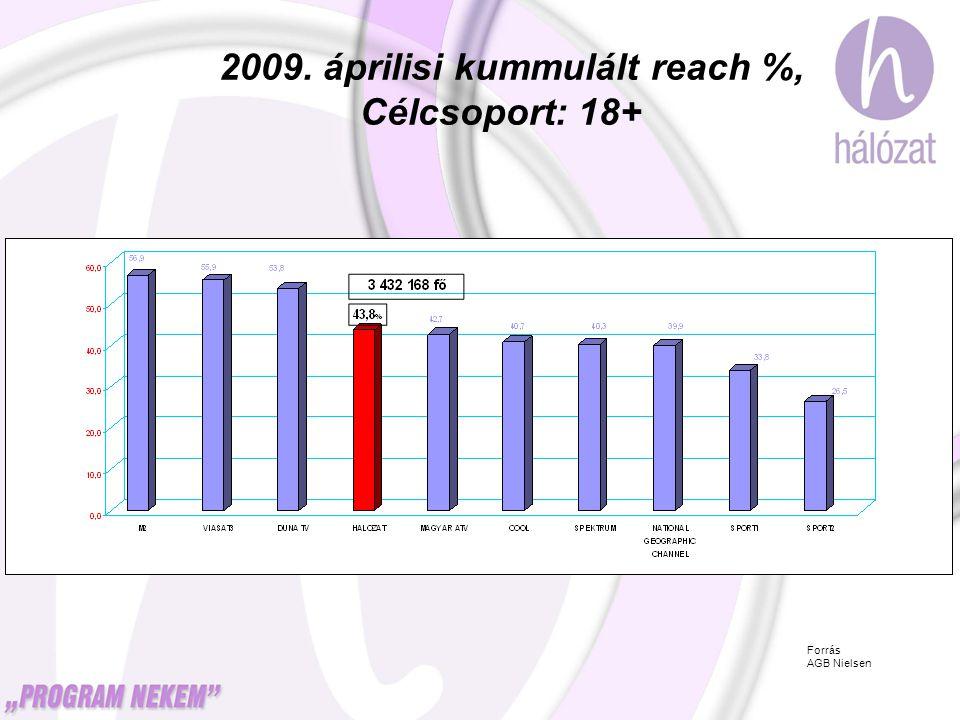 2009. áprilisi kummulált reach %, Célcsoport: 18+