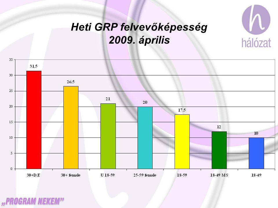 Heti GRP felvevőképesség