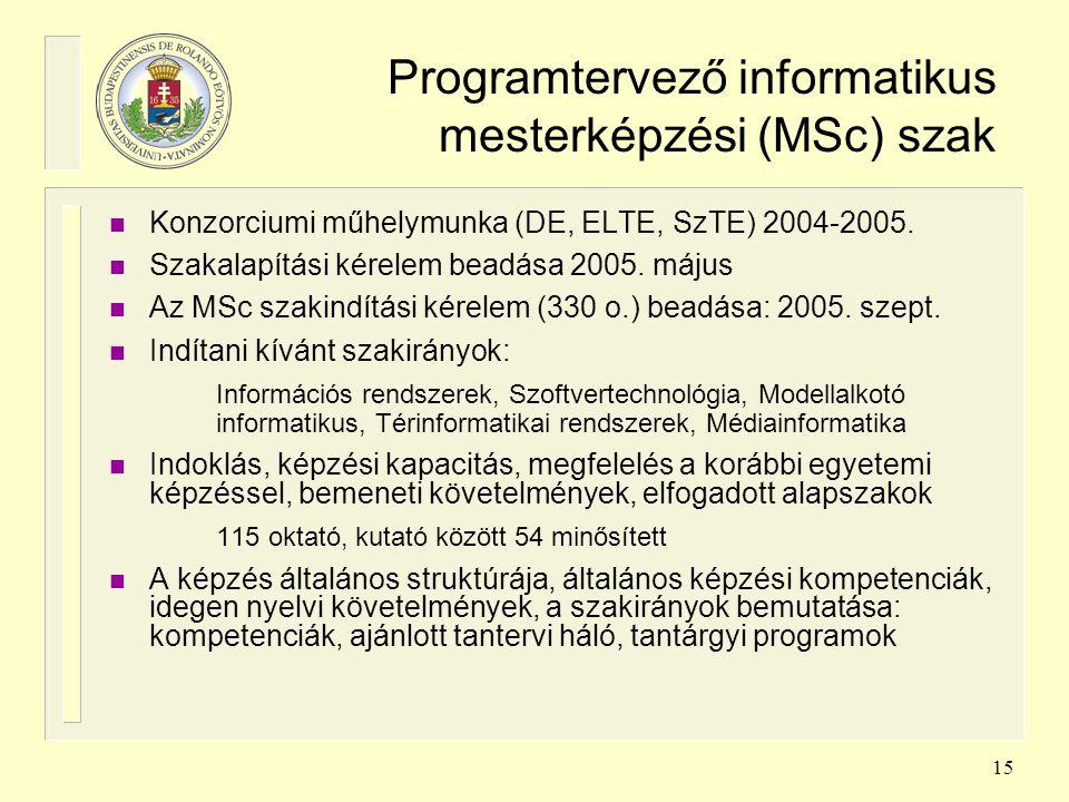 Programtervező informatikus mesterképzési (MSc) szak