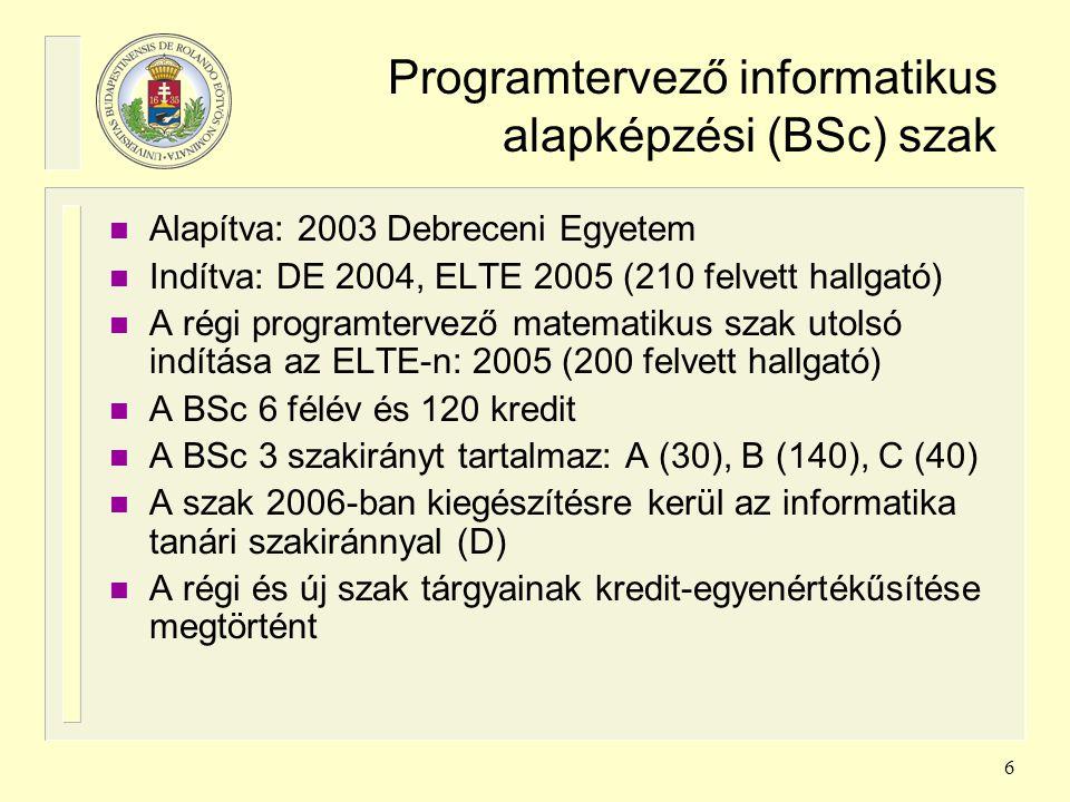 Programtervező informatikus alapképzési (BSc) szak