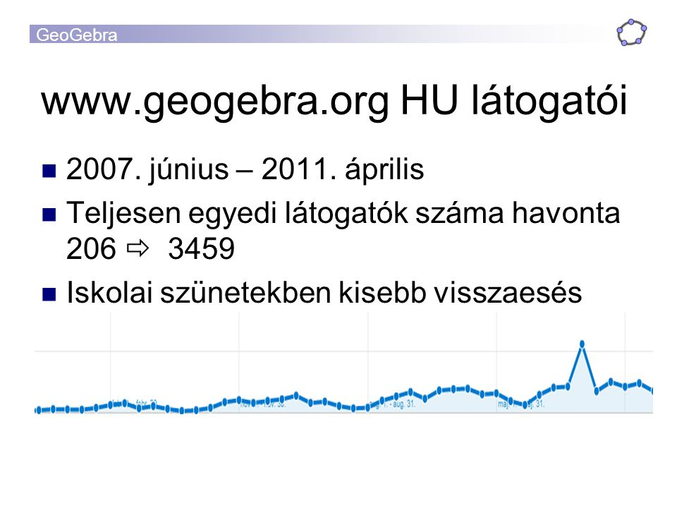 www.geogebra.org HU látogatói