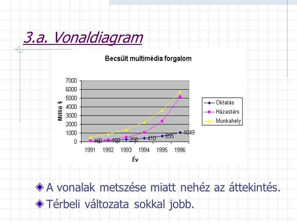 3.a. Vonaldiagram A vonalak metszése miatt nehéz az áttekintés.