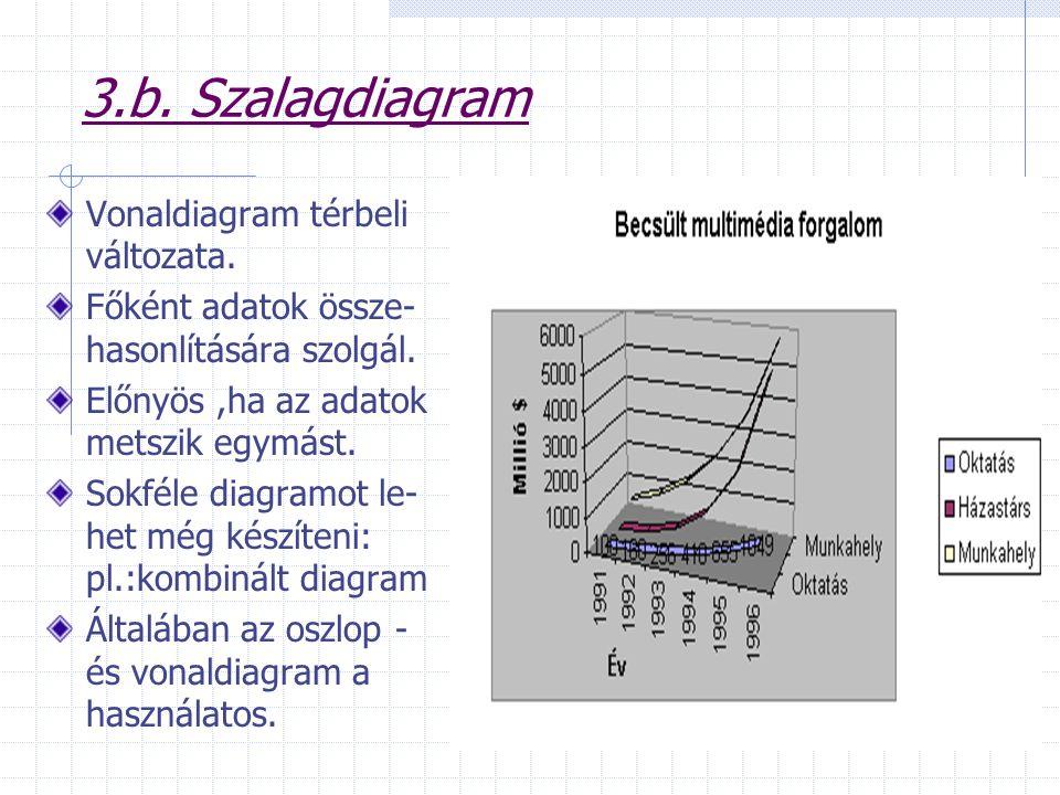 3.b. Szalagdiagram Vonaldiagram térbeli változata.