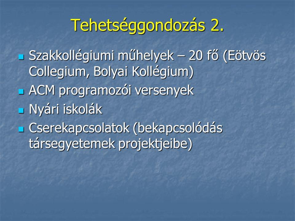 Tehetséggondozás 2. Szakkollégiumi műhelyek – 20 fő (Eötvös Collegium, Bolyai Kollégium) ACM programozói versenyek.