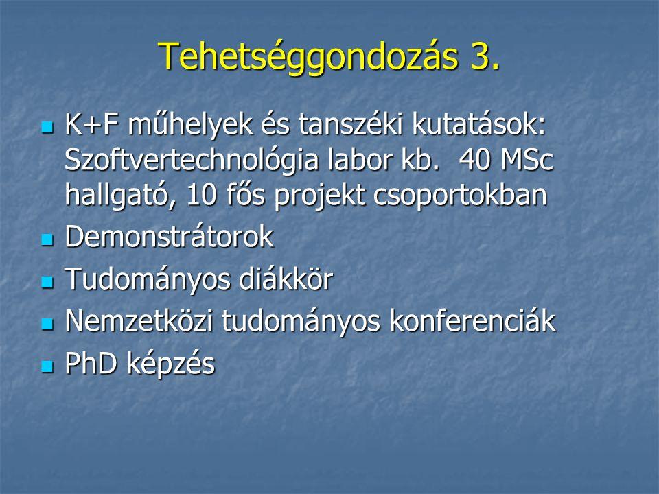 Tehetséggondozás 3. K+F műhelyek és tanszéki kutatások: Szoftvertechnológia labor kb. 40 MSc hallgató, 10 fős projekt csoportokban.