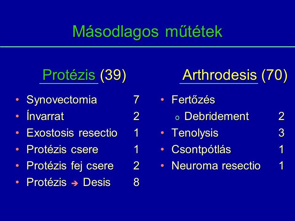 Másodlagos műtétek Protézis (39) Arthrodesis (70) Synovectomia 7