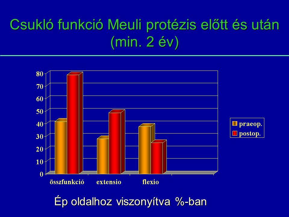 Csukló funkció Meuli protézis előtt és után (min. 2 év)