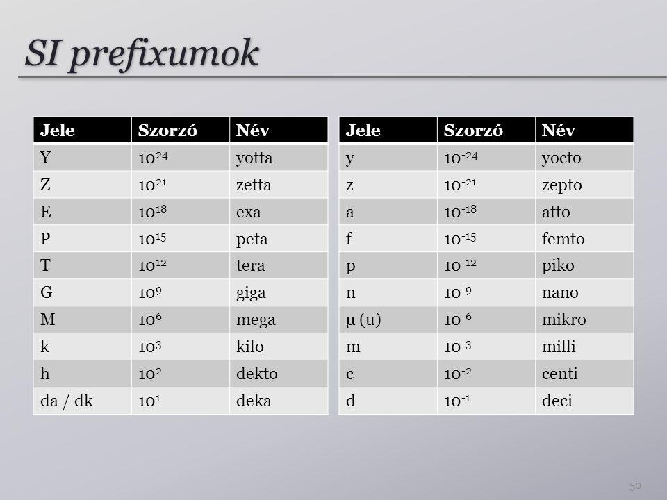 SI prefixumok Jele Szorzó Név Y 1024 yotta Z 1021 zetta E 1018 exa P