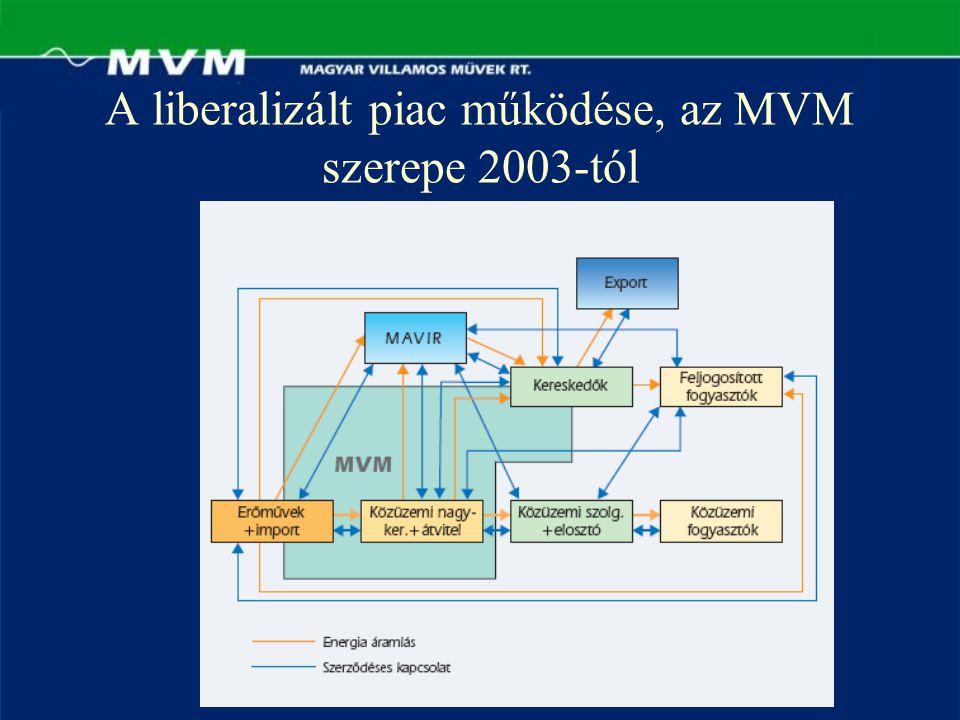 A liberalizált piac működése, az MVM szerepe 2003-tól