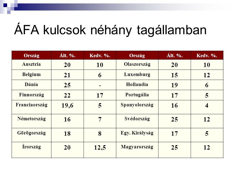 ÁFA kulcsok néhány tagállamban