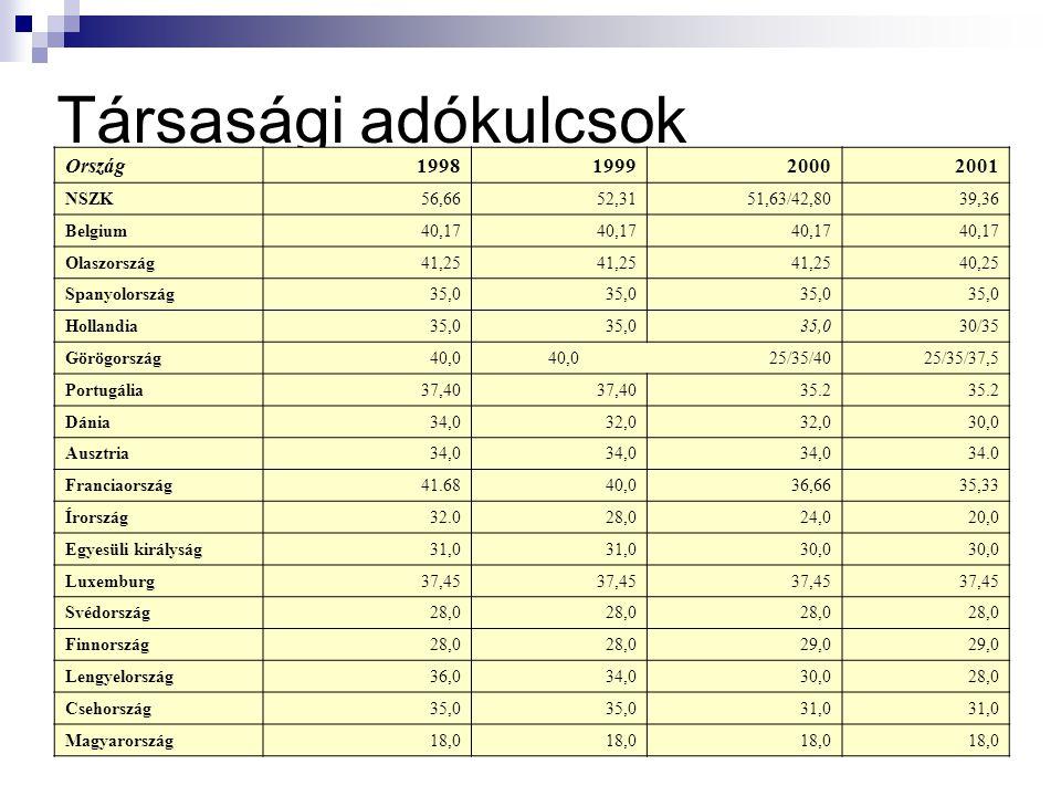 Társasági adókulcsok Ország 1998 1999 2000 2001 NSZK 56,66 52,31