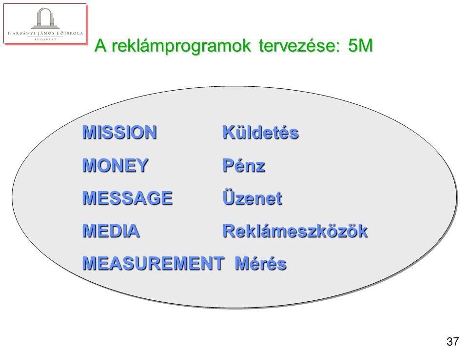 5M 1. Mission – küldetés Reklámozási célok informálás meggyőzés