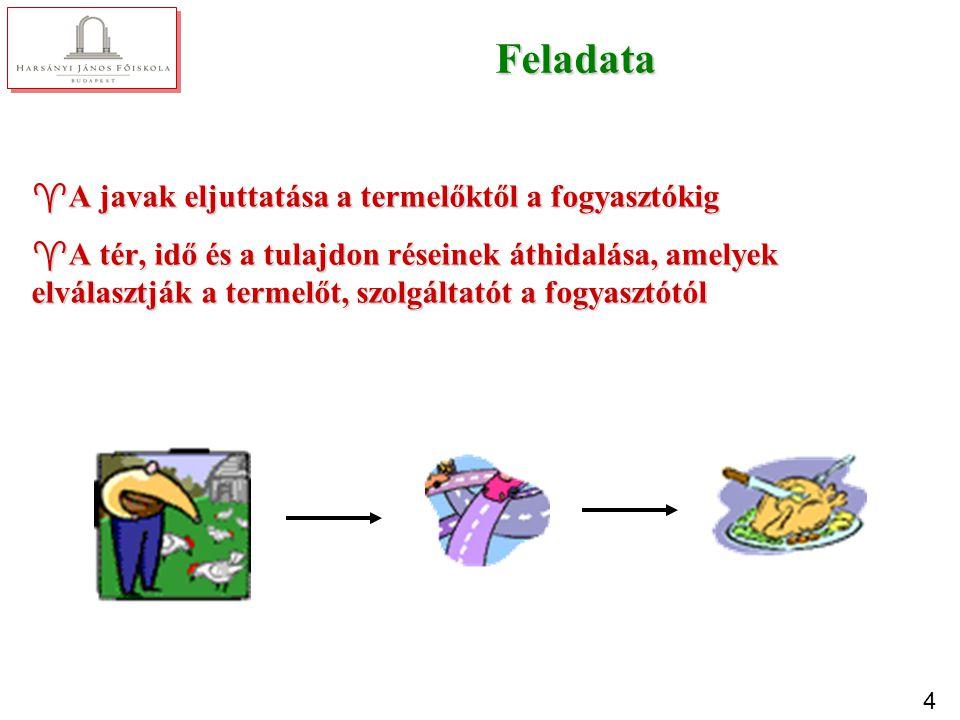 Funkciói Üzletkötéssel kapcsolatos funkciók Logisztikai funkciók