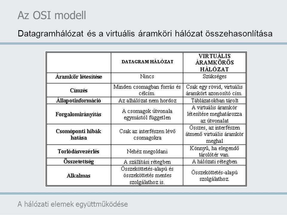 Az OSI modell Datagramhálózat és a virtuális áramköri hálózat összehasonlítása.