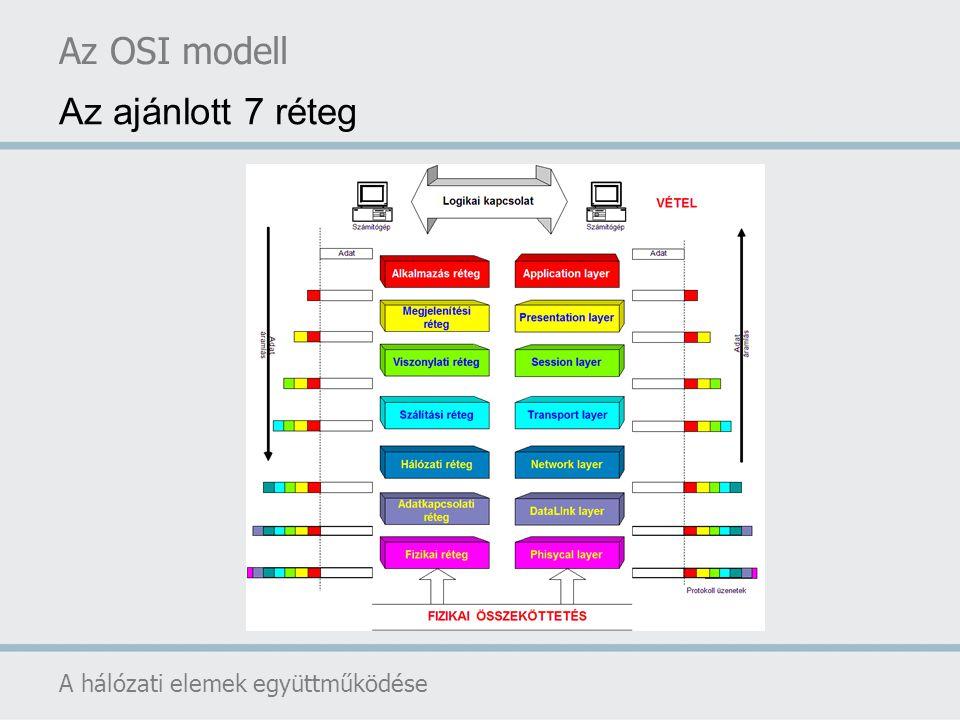 Az OSI modell Az ajánlott 7 réteg A hálózati elemek együttműködése