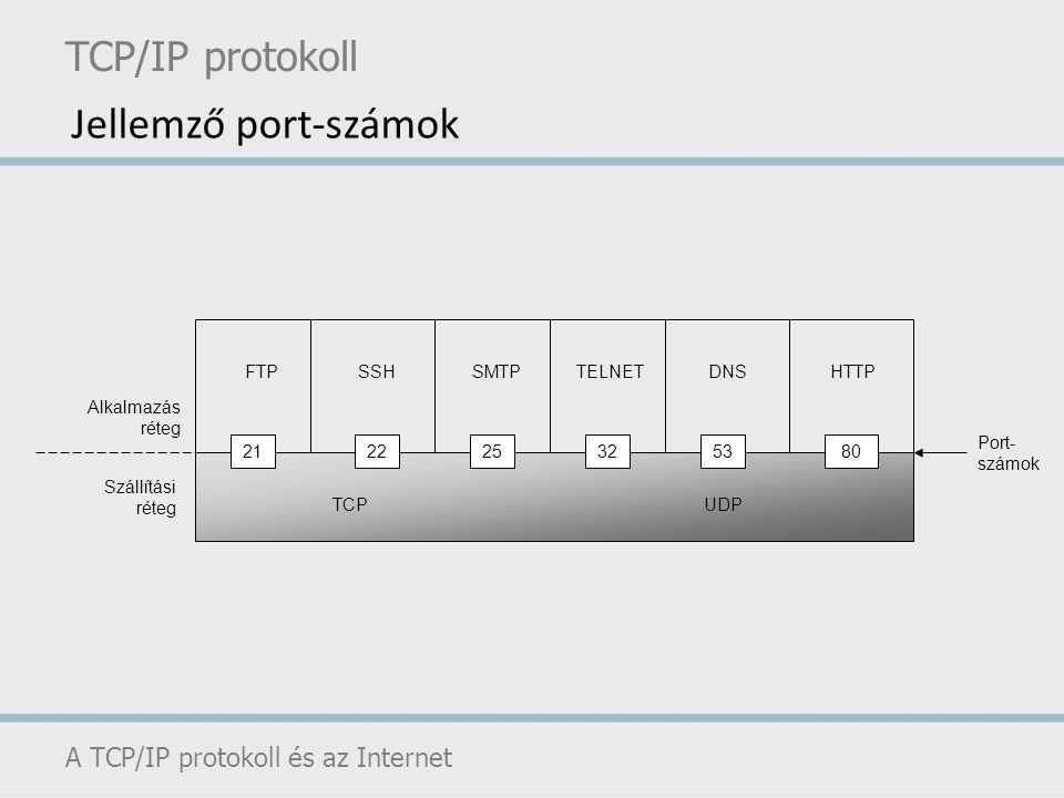 Jellemző port-számok TCP/IP protokoll