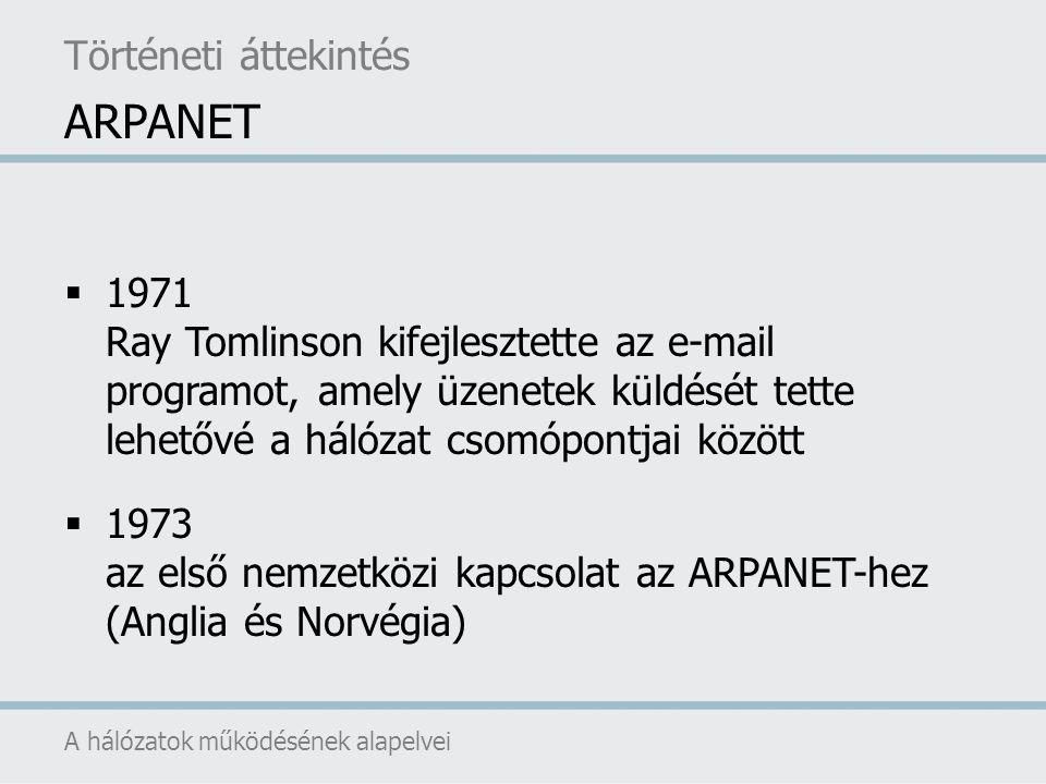 ARPANET Történeti áttekintés