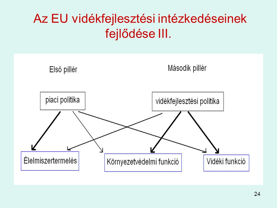 Az EU vidékfejlesztési intézkedéseinek fejlődése III.