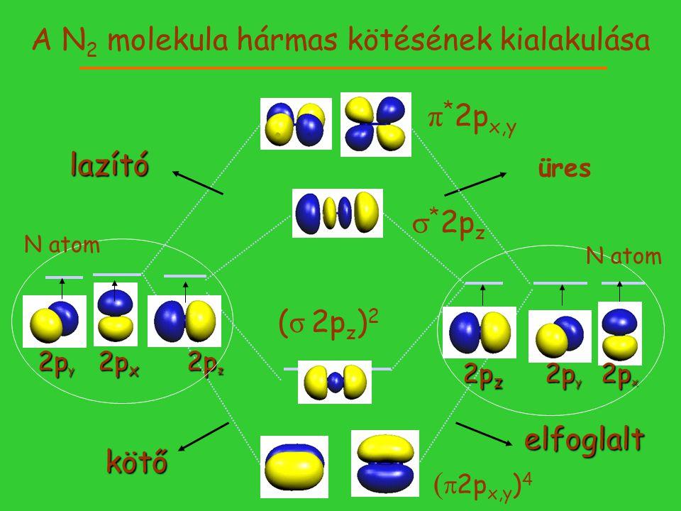 A N2 molekula hármas kötésének kialakulása