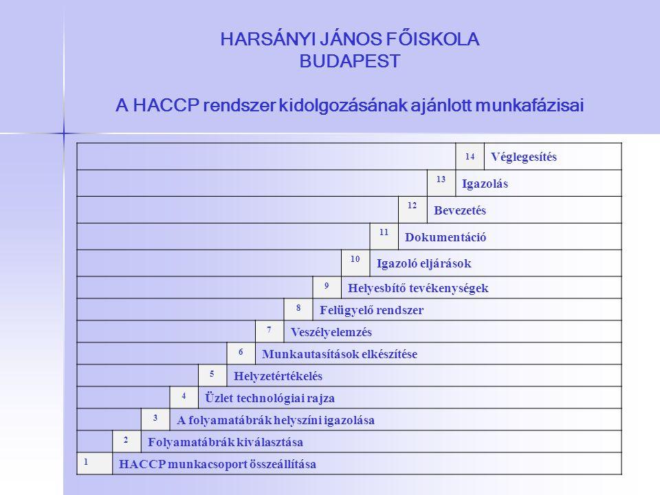 HARSÁNYI JÁNOS FŐISKOLA BUDAPEST A HACCP rendszer kidolgozásának ajánlott munkafázisai