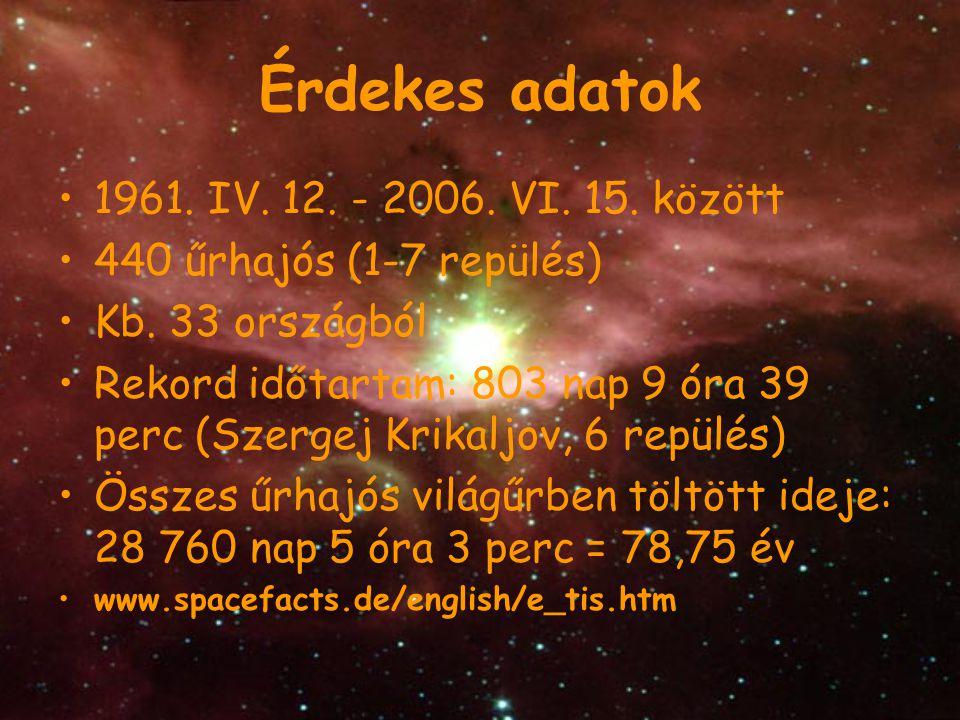 Érdekes adatok 1961. IV. 12. - 2006. VI. 15. között