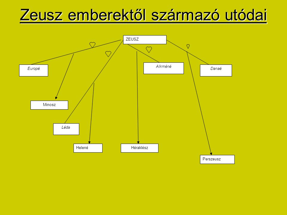 Zeusz emberektől származó utódai
