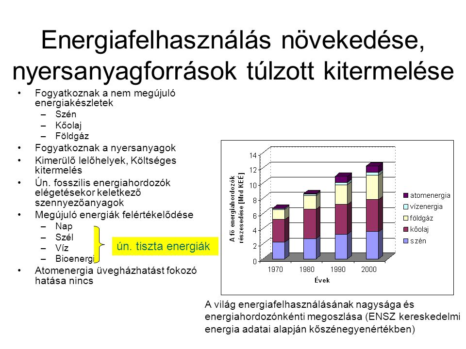Energiafelhasználás növekedése, nyersanyagforrások túlzott kitermelése