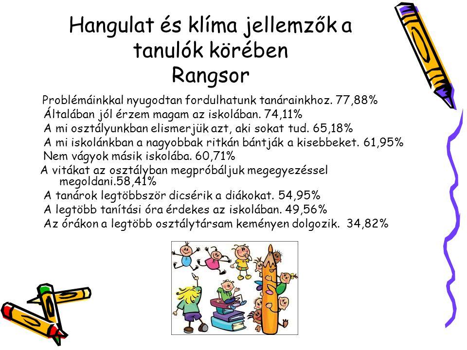 Hangulat és klíma jellemzők a tanulók körében Rangsor