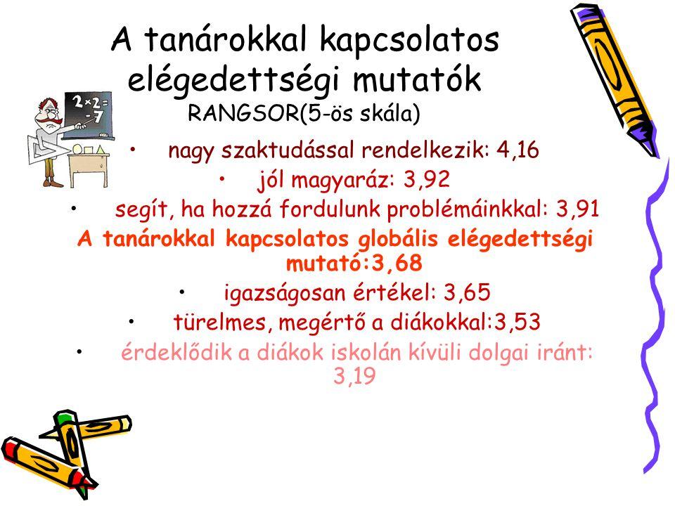 A tanárokkal kapcsolatos elégedettségi mutatók RANGSOR(5-ös skála)