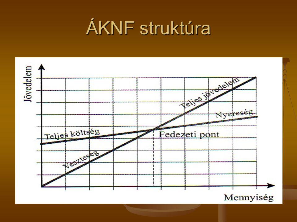 ÁKNF struktúra