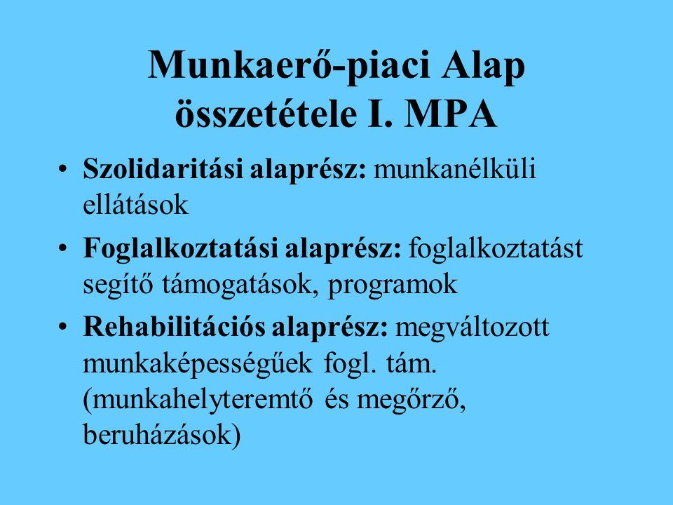 Munkaerő-piaci Alap összetétele I. MPA